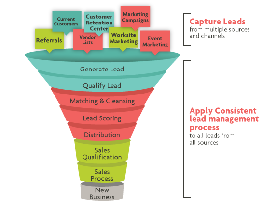Network Marketing Lead Generation To Grow Your Business
