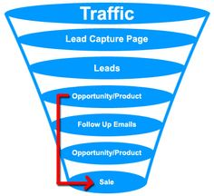 Designing your sales funnel is not difficult