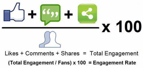 Top Tips to Grow Engagements to Facebook Page